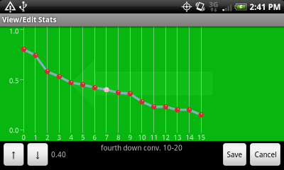 Chart of Fourth Down Conversion Rate Between 11 and 20-Yard Lines