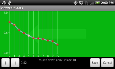 Chart of Fourth Down Conversion Rate Inside 10-Yard Line