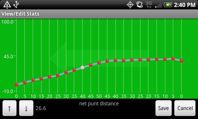 Chart of Net Punt Distance